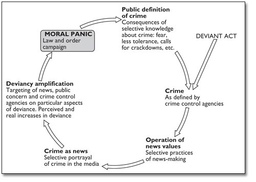 the concept of moral panics essay Historical and contemporary examples of moral panic criminology essay the concept of moral panic is a 'normal' and 'moral' is vulnerable to moral panic.
